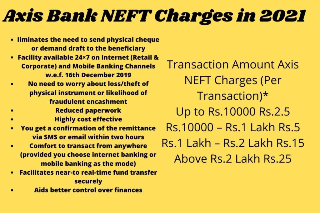 Axis Bank NEFT Charges in 2021